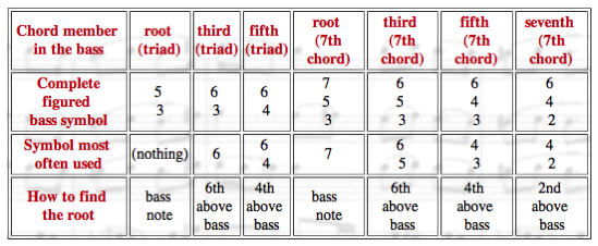 Triads and 7th Chords